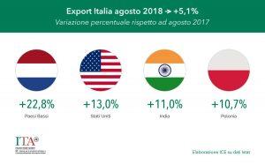 I numeri che fanno vedere l'incremento della crescita dell'export italiano