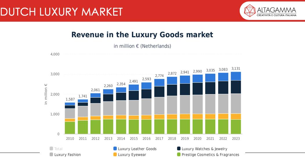 Een overzicht van de marktcijfers uit onderzoek van Altagamma laat zien dat de Nederlandse markt voor luxegoederen op 3 miljard euro gaat komen
